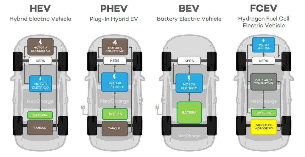 Tipos de carros elétricos