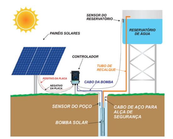 Bomba Solar OFF GRID