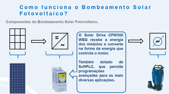 Bombeamento Fotovoltaico