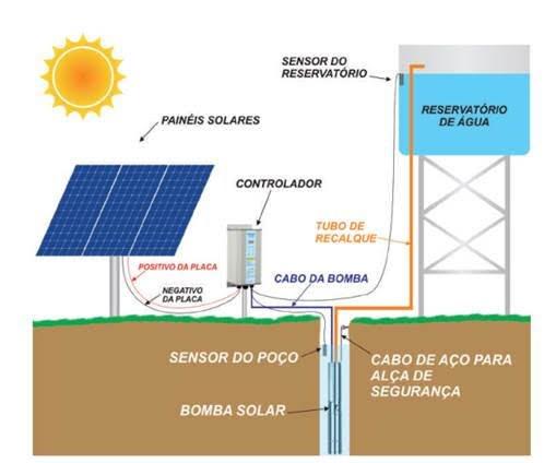 bomba d'agua e energia solar