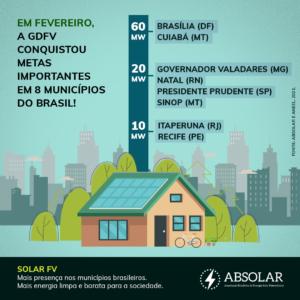 municípios que bateram recorde em GD